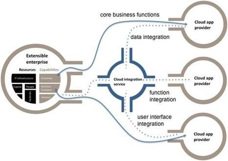 Cloud Integration Architecture – The Missing Links — CIO Dashboard | Hacking, Reverse Engineering, Software, Scripts, Coding, Guides | Scoop.it