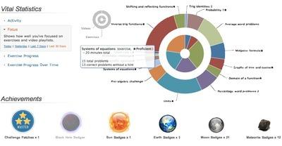 Peut-on apprendre en ligne ? | blended learning | Scoop.it