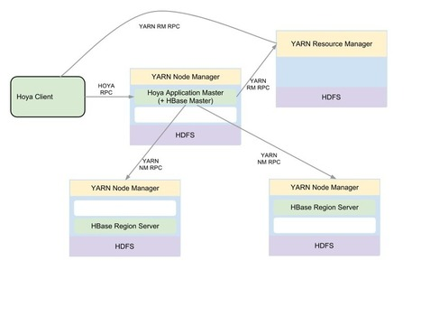 Hoya (HBase on YARN) : Application Architecture | Big Data Brazil | Scoop.it