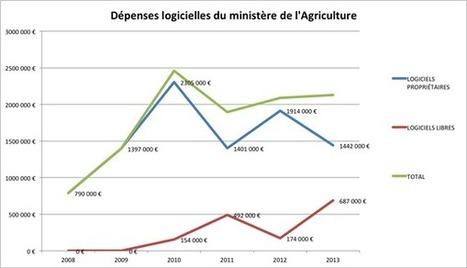 687 000 euros de logiciels libres pour le ministère de l'Agriculture en 2013 | Logiciels libres et société | Scoop.it