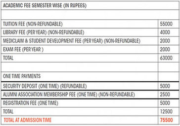 How Should Your Prepare for NIFT Entrance Exam Preparation | Initiative of NID-IIMA-CEPT | Scoop.it