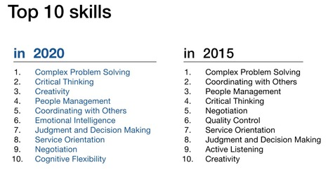 The 10 skills you need to thrive in the Fourth Industrial Revolution | Education Revolution: Mass Creativity and Play! | Scoop.it