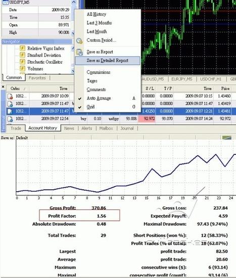 ¿Cómo se calcula el Profit Factor? | Trading | Scoop.it