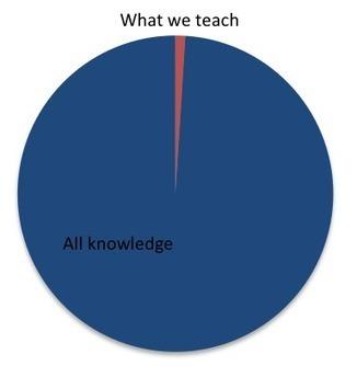 Rethinking WHAT We Teach | Milky way | Scoop.it
