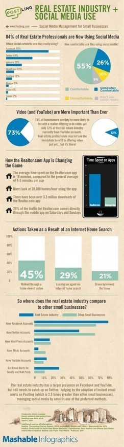 How the Real Estate Industry Is Using Social Media [INFOGRAPHIC] | Digital-News on Scoop.it today | Scoop.it