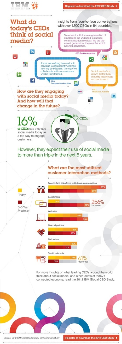 What do CEOs think of social media? (#infographic) - The CIPR Conversation | B2B Industry Uses Social | Scoop.it