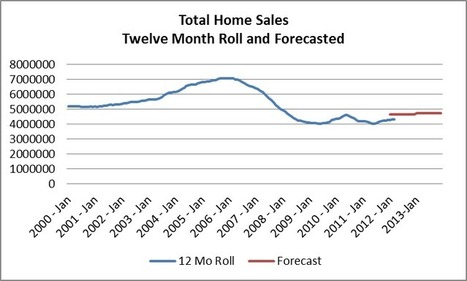 Realtors® Confidence Index: Residential Market Recovery Continues | Sarasota Real Estate | Scoop.it