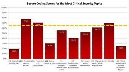 Secure Code Starts With Measuring What Developers Know - InformationWeek | La sécurité des SI | Scoop.it