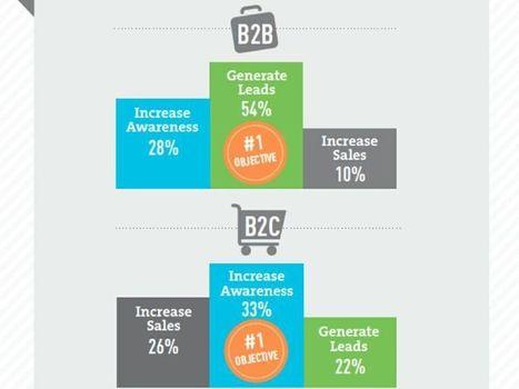 Web marketing: ecco gli strumenti più efficaci per il B2B e per il B2C - Event Report | Me-ToDo News | Scoop.it