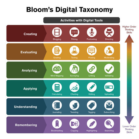 Understanding Bloom's Taxonomy and Using It Effectively | Elearning and Mlearning Topics | Scoop.it