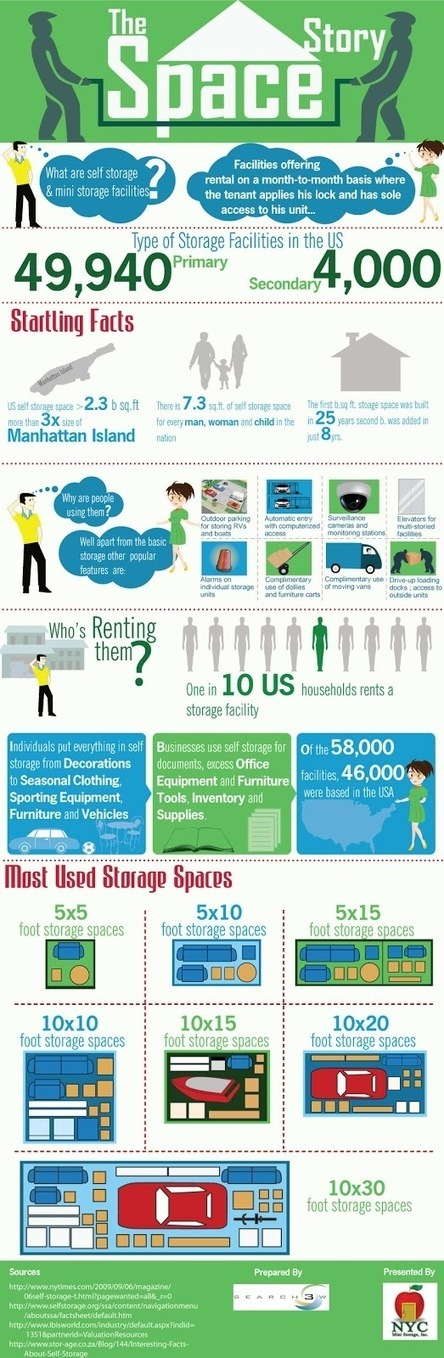 "Infographic on ""The Space Story"" around Storage Industry in the US. 