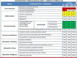 Programas Curriculares integrados DCN 2009 y Rutas del Aprendizaje 2013 Nivel Primaria | ROJAS-RUTAS DE APRENDIZAJE | Scoop.it