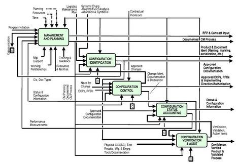 Qué significa CMMI: Auditorías a la gestión de la configuración | Herramientas útiles: Software Libre, tecnología y educación. | Scoop.it