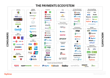 The Payments Ecosystem: Online, In-Store, and Mobile | Yes we pay ! | Scoop.it