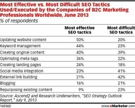 Getting the Most ROI Out of SEO | Inbound | Scoop.it
