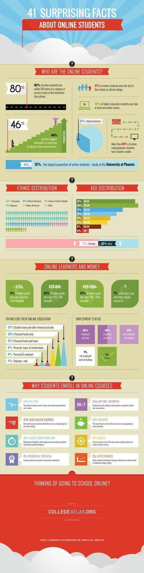 eLearning Infographics | Educação a Distância | Scoop.it