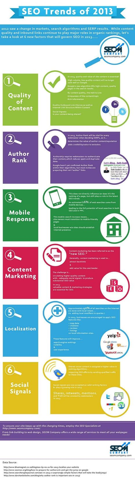 SEO Trends of 2013 {Infographic} | Time to Learn | Scoop.it