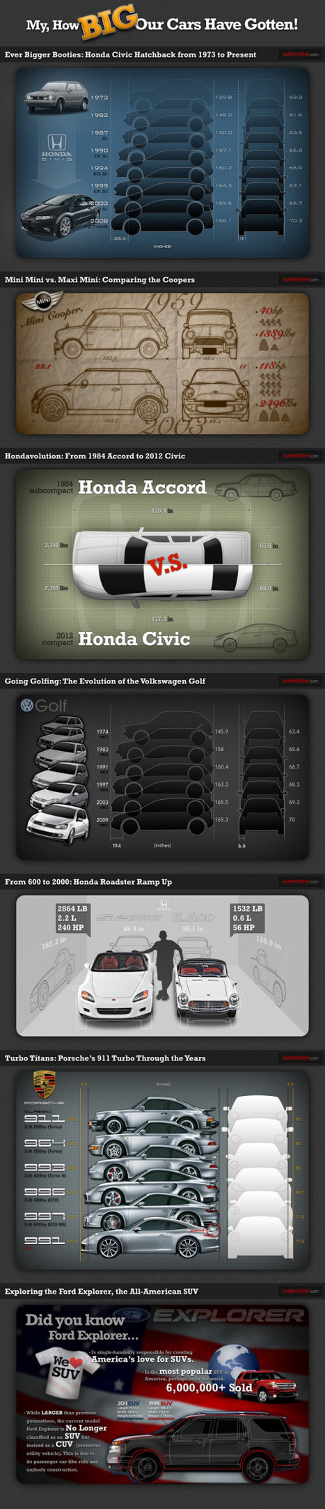 Car Sizes Through the Years | People Data, Infographics & Sweet Stats | Scoop.it