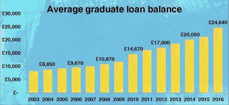 THE MONEY STATS - Graduates leaving University in more debt than ever - The Money Charity | Higher education news for libraries and librarians | Scoop.it