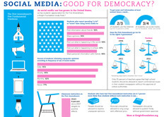 Knight Foundation Infographic: Twitter, Facebook and Co. — Good for Teens and the First Amendment?   Digital Literacies and Learning   Scoop.it