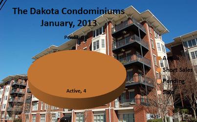 Midtown Atlanta Market Report | Dakota Condominiums | January 2013 | Midtown Atlanta Conversations and Condos | Scoop.it