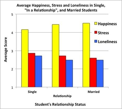 Where's Your Spot on the Happiness Starting Block? | Healthy Marriage Links and Clips | Scoop.it
