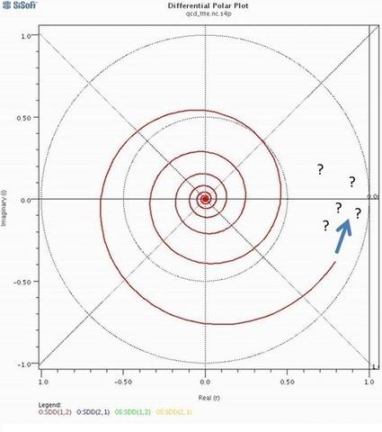 Quiz: S Parameters at DC