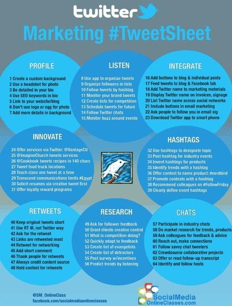 [Infographie] - 64 techniques à appliquer à votre compte Twitter   WebActus   Best of des Médias Sociaux   Scoop.it