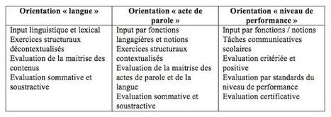 Didactique des langues / FLE - Claude Springer: Perspective ... | Didactique des langues & FLE | Scoop.it