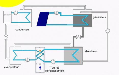 PFE Diagnostic des systèmes de climatisation | La plateforme des Rapports de stage, Projets PFE, Stage de fin d'étude | Scoop.it