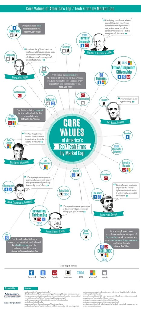 Core Values Of Successful Tech Companies [Infographic] | Social Media Ground | Scoop.it