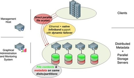 FhGFS: A Fast and Scalable Parallel Filesystem | FileSystems ... | Storage news | Scoop.it