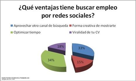 Empleo y redes sociales, juntos pero no revueltos | Educacion, ecologia y TIC | Scoop.it