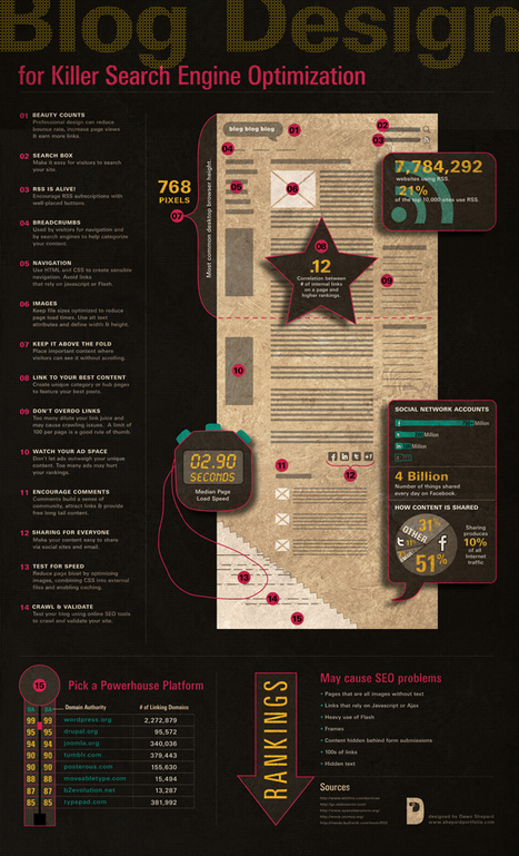 Blog Design for Killer SEO - Infographic | INFOGRAPHICS | Scoop.it