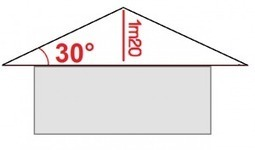 Surface habitable : comment gagner des m² grâce à l'aménagement des combles sous le toit ? | IMMOBILIER 2015 | Scoop.it