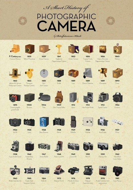 Pre-Digital Photography Infographic: The Evolution of the Camera | xposing world of Photography & Design | Scoop.it