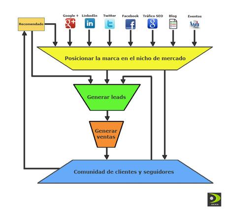 Cómo gestionar y centrar los contenidos en ciclo de compra de su potencial comprador B2B | Marketing y ventas B2B | Scoop.it