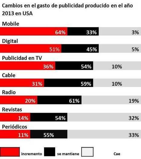 Cambios en el gasto de publicidad en USA en 2013 - Innova Mobile   El mundo ahora es Mobile   Scoop.it
