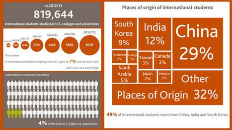 International Students   Open Doors Data   Global Citizens and Internationalisation of HE   Scoop.it