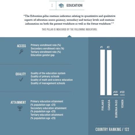 Understanding the Human Capital Index [Infographic] I John Sinden | Entretiens Professionnels | Scoop.it