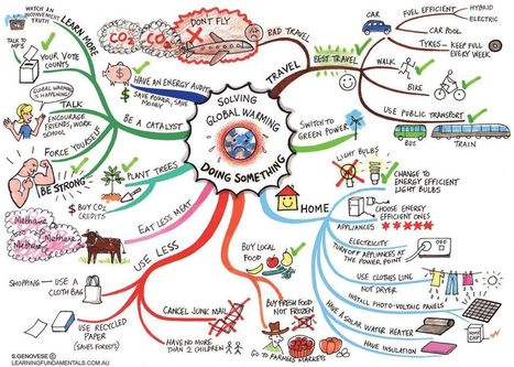 Do you use mind maps to help you focus? - Greenside Up | Creative Language Learning | Scoop.it