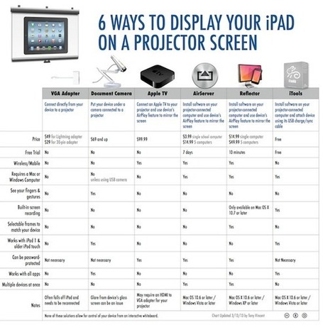3 Ways to Display iPad Screen on A Projector via @russelltarr | Using iPads in Primary Schools | Scoop.it