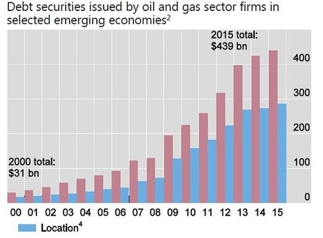 Oil market spiral threatens to prick global debt bubble, warns BIS | Gold and What Moves it. | Scoop.it
