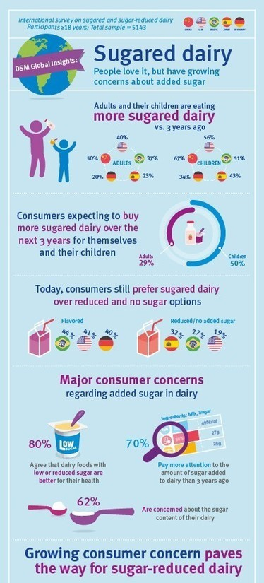 Consumers love sugared dairy, but have growing concerns about sugar intake | Consumer behavior | Scoop.it