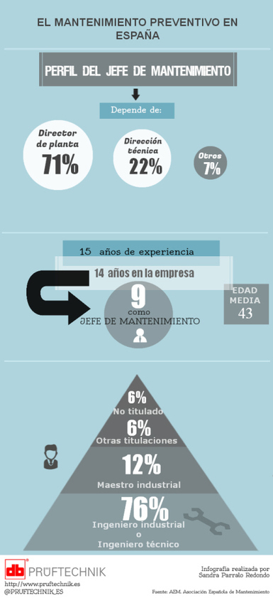 Infografía: El mantenimiento preventivo en España | Detección y diagnostico de fallas en sistemas industriales | Scoop.it