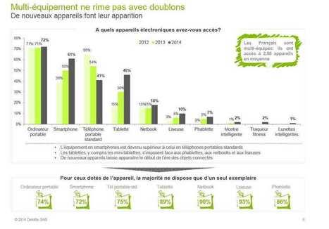 Smartphones : les appels vocaux et les textos représentent 80% de l'usage des français | ATN Informatique Internet | Scoop.it