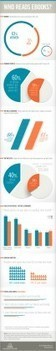 Who reads ebooks? [infographic] | Ebøker i bibliotek | Scoop.it