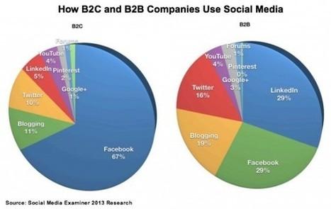 B2B vs. B2C: ¿cuál es la plataforma de social media preferida para cada vendedor? | Marketing D | Scoop.it
