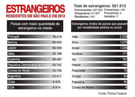 São Paulo não trata imigrantes com dignidade, diz secretário de Direitos Humanos | Pensata | Scoop.it