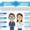 Infographie : Le profil marketing idéal : à mi-chemin entre un artiste et un scientifique | stratégie de contenus, marketing disruptif, brand content, marque-media, planning stratégique | Scoop.it
